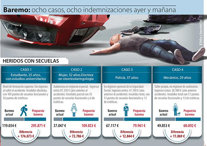 Las nuevas indemnizaciones por accidente tráfico