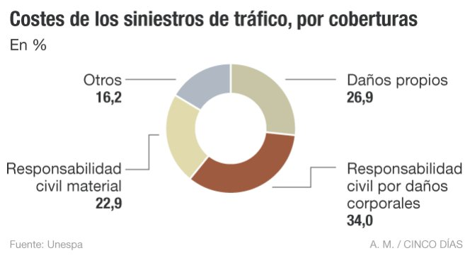 Indemnizaciones accidentes de trafico